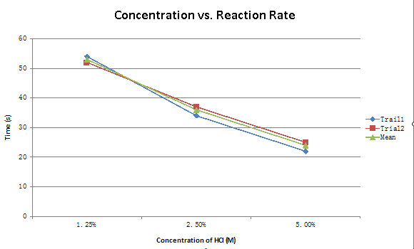 factors affecting rate of reaction To understand the factors that affect reaction rates  what is the relationship between each of the following factors and the reaction rate:.